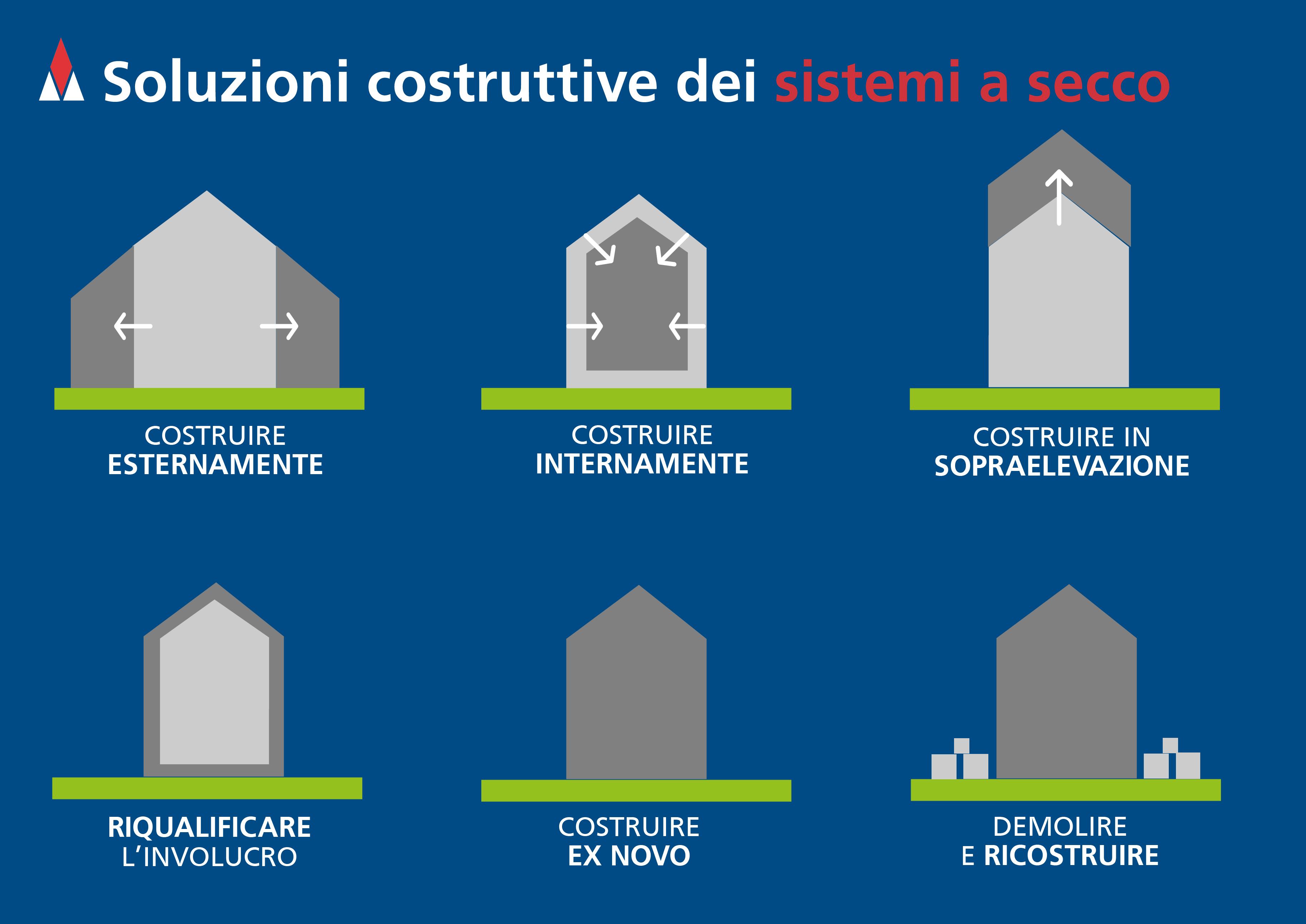 Soluzioni costruttive Sistemi a Secco