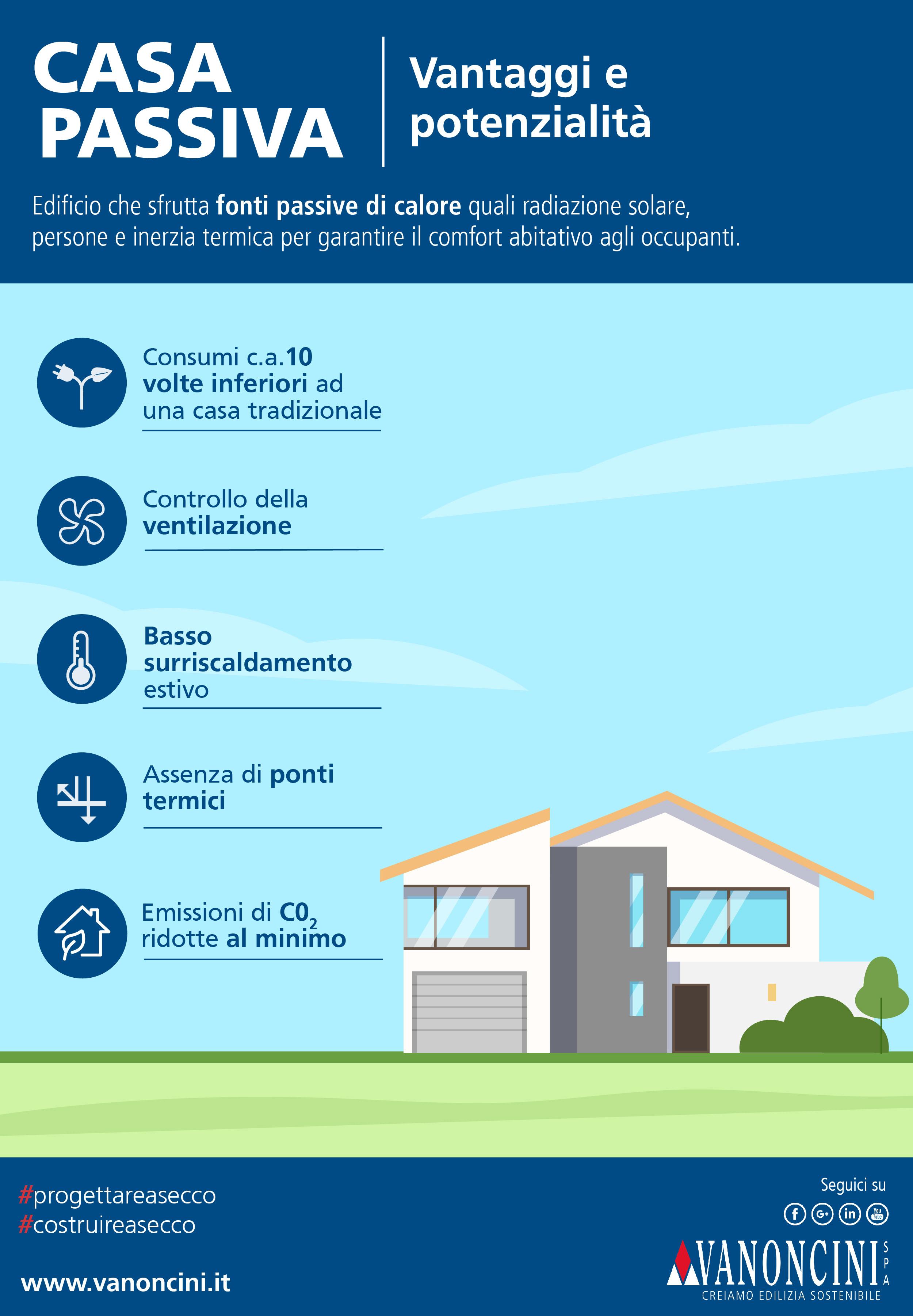 casa passiva infografica vanoncini